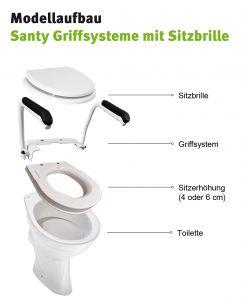 Modellaufbau Santy Griffsystem mit Sitzbrille